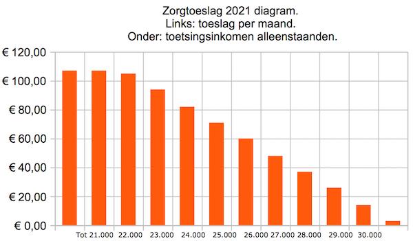 diagram zorgtoeslag 2021